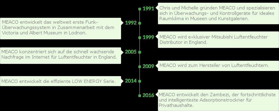 Meaco Geschichte