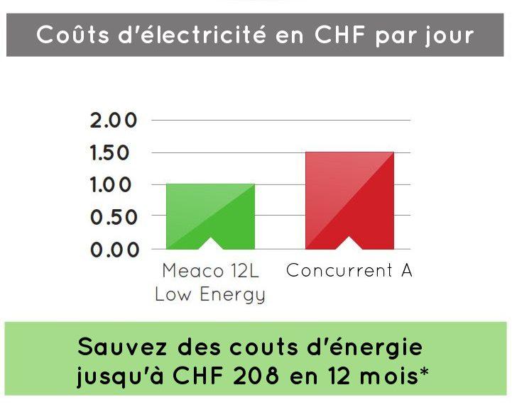 Meaco 12L Low Energy faible consommation d'énergie
