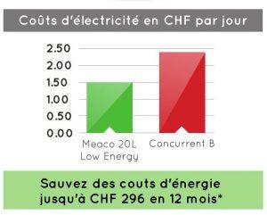 Meaco 20L Low Energy faible consommation d'énergie