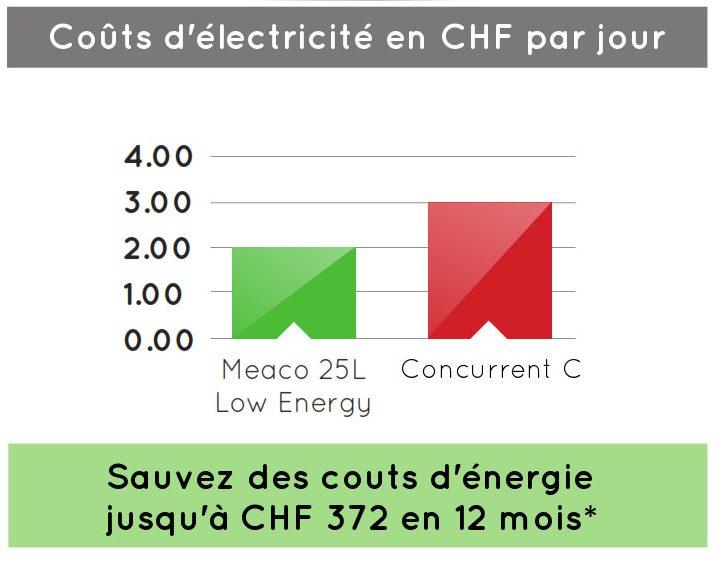 Meaco 25L Low Energy faible consommation d'énergie